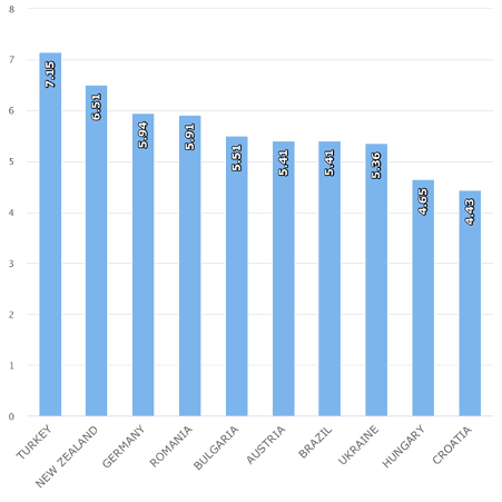 Qualified Engineers – 2019 Source: IMD, IMD World Competitiveness Executive Opinion Survey based on an index from 0 to 10